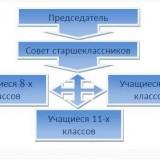 Принцип формирования Совета старшеклассников